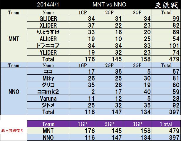 MNT vs NNO