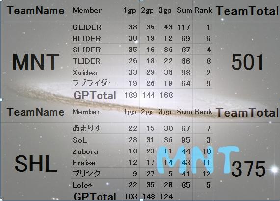 MNT vs SHL