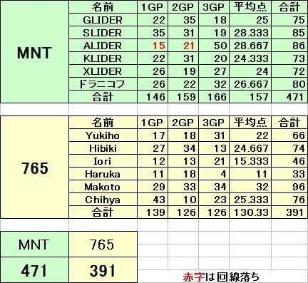 MNT vs 765_2