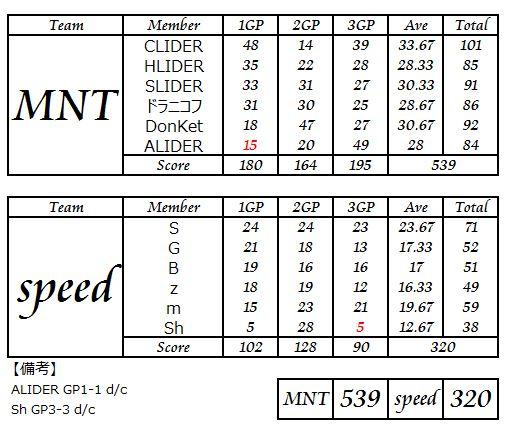MNT vs Speed_3