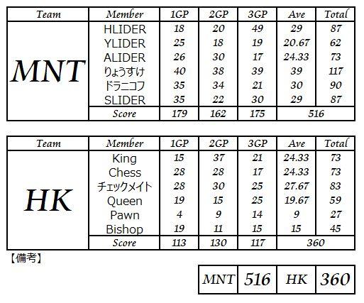 MNT vs HK