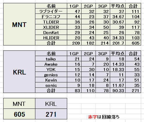 MNT vs KRL