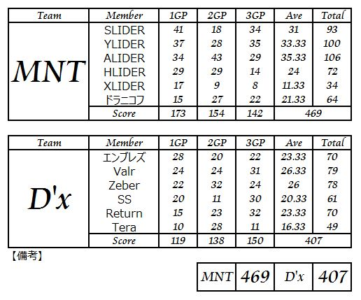 MNT vs Dx_3