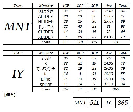 MNT vs IY_2