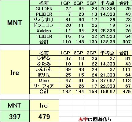 MNT vs Ire 3