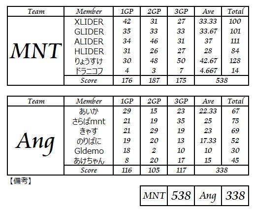 MNT vs Ang_3