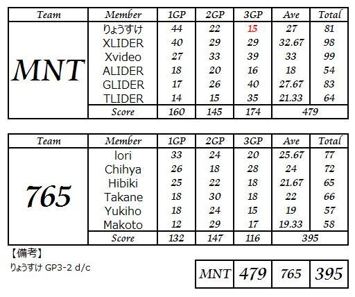 MNT vs 765_3