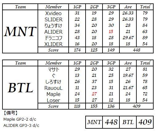 MNT vs BTL 10