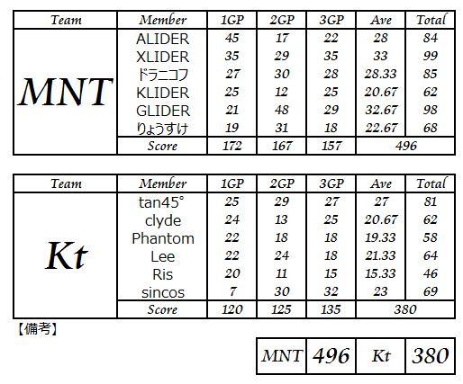 MNT vs Kt_4