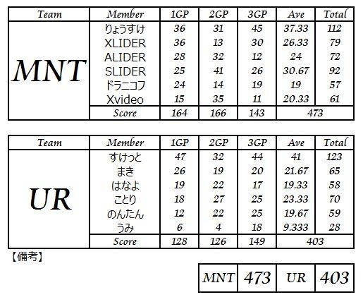 MNT vs UR