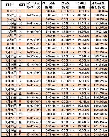 20140331走行距離