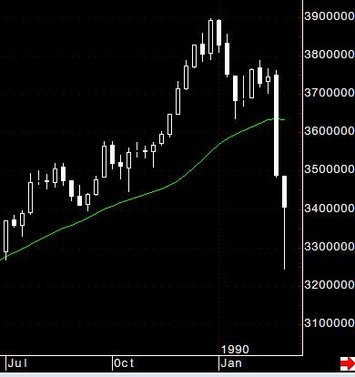 1989年東京株式市場 大暴落