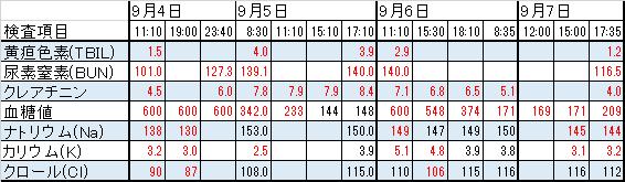血液検査結果表20140907