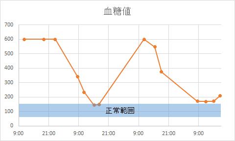 血糖値20140907