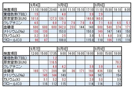 血液検査結果表20140909