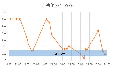 血糖値20140909