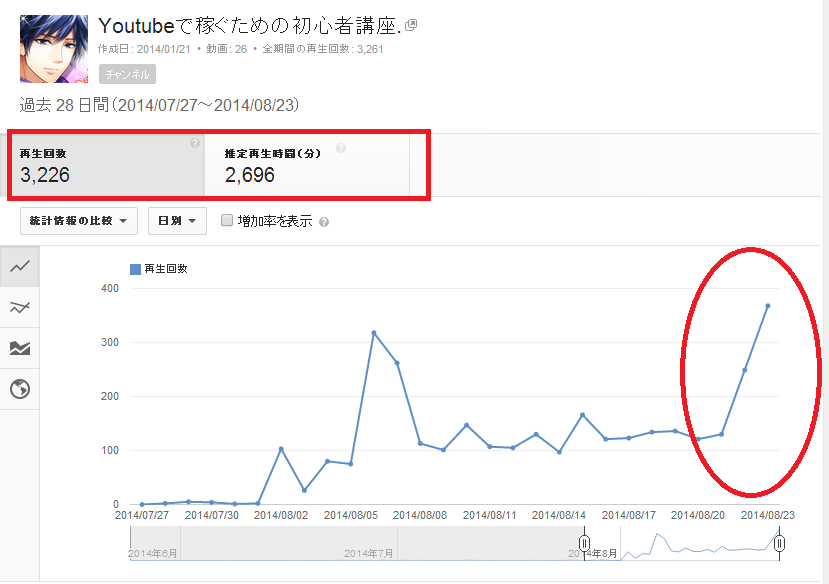 SnapCrab_アナリティクス - YouTube - Google Chrome_2014-8-26_4-59-5_No-00