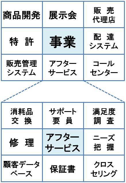 ダイアモンド・マンダラ・マトリクス