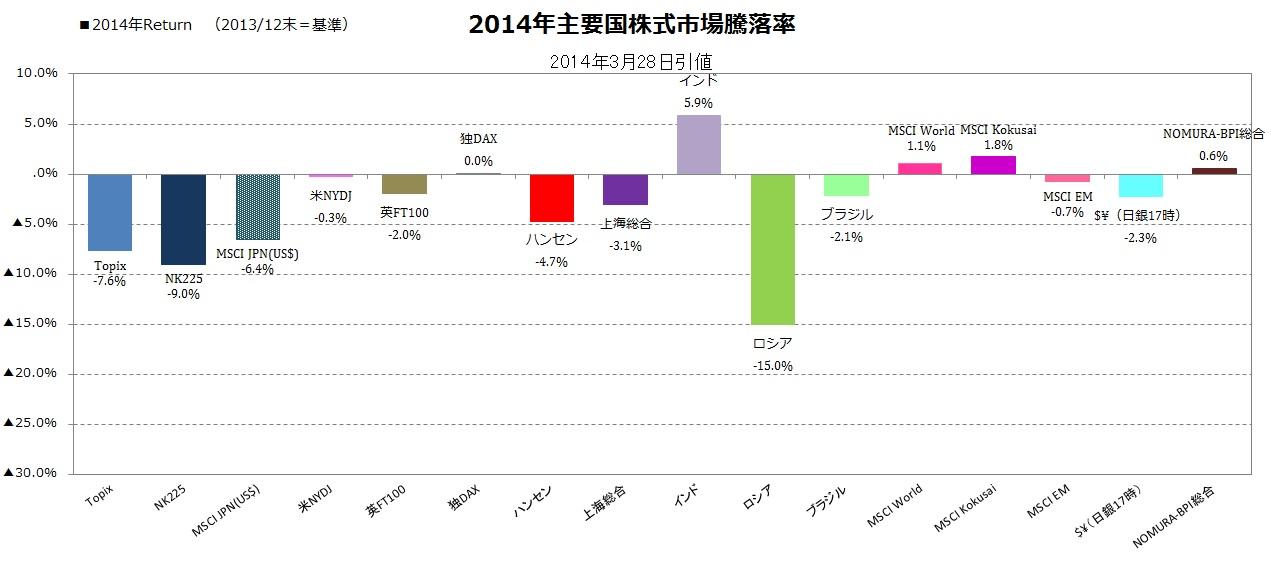 2014年主要国株式市場パフォーマンス