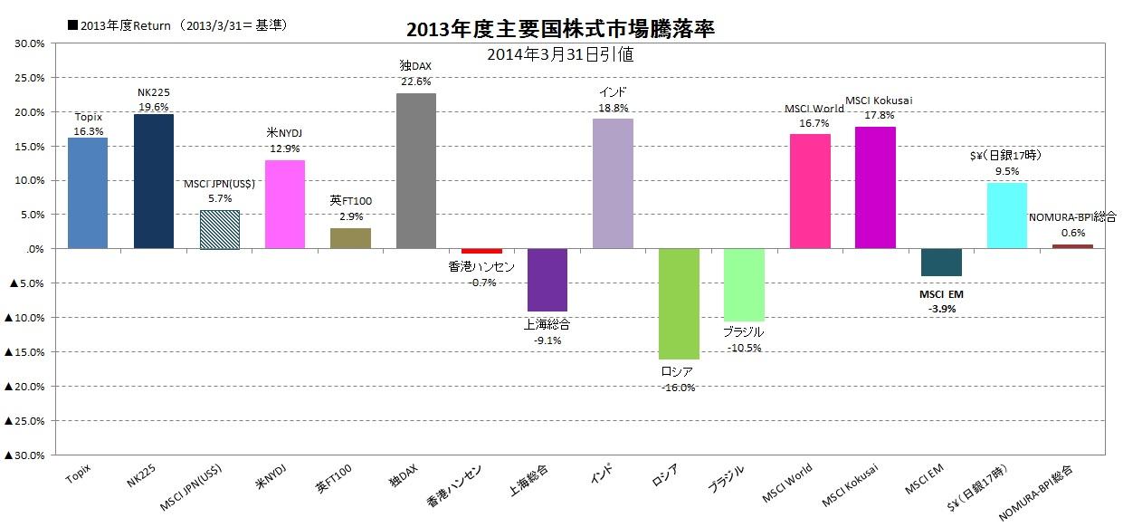 2013年度主要国株式市場パフォーマンス
