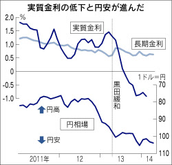 実質金利低下で円安に?