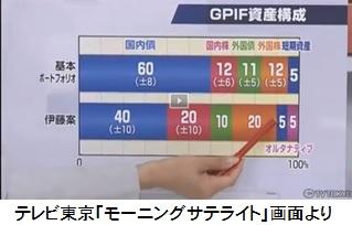 GPIF基本ポート(テレ東)