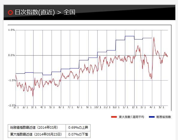 東大日次物価指数(20140523)