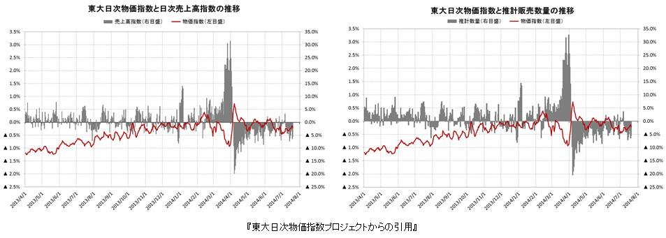 東大日次物価指数