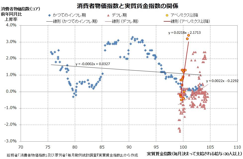 物価と賃金指数