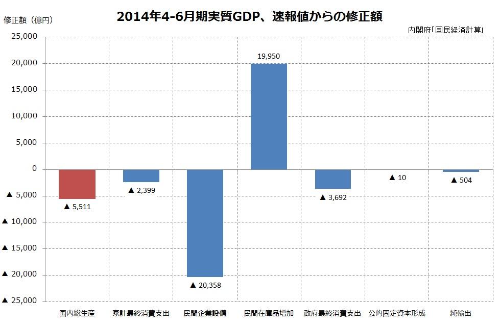 GDP下方修正