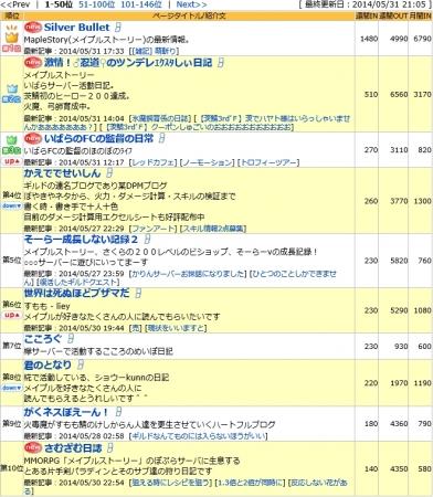2014/5/31 ブログランキング