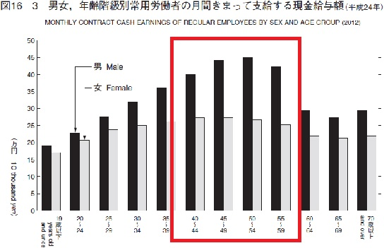男女別賃金格差