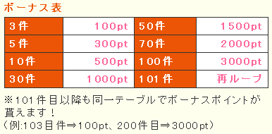 ボーナス表