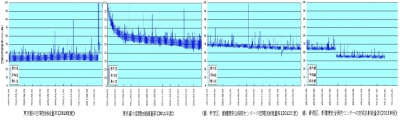 新宿の空間線量