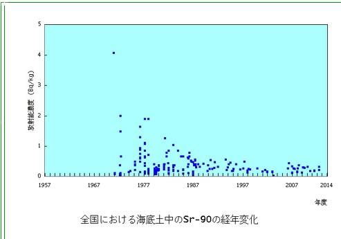 原子力施設海底土Sr90