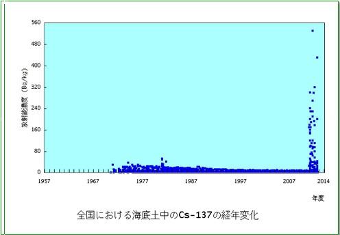 原子力施設海底土Cs137