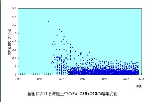 原子力施設海底土Pu239240