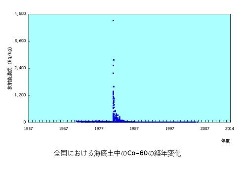 原子力施設海底土Co60