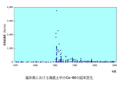 原子力施設海底土Co60福井
