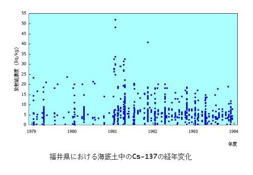 原子力施設海底土Cs137福井