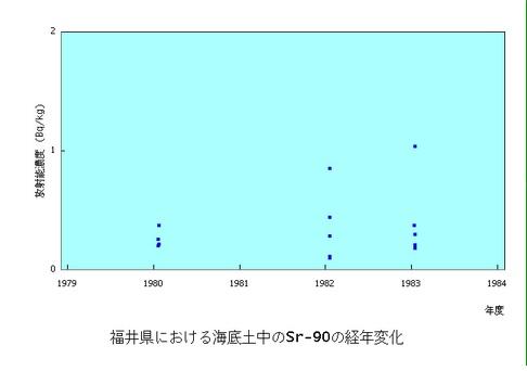 原子力施設海底土Sr90福井