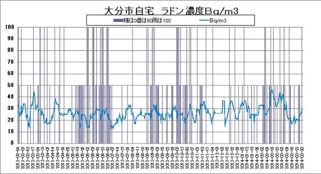 ラドン濃度20140331