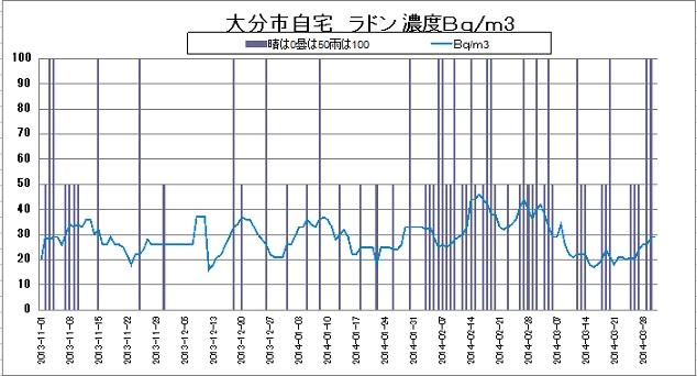 ラドン濃度拡大20140331