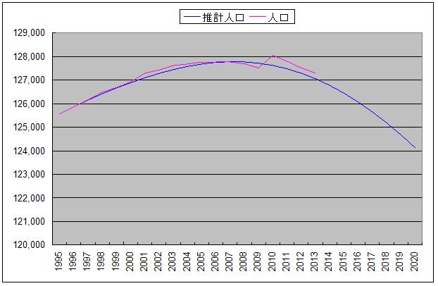 人口推移2