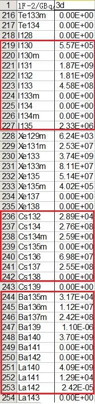 2号機短期放射能5