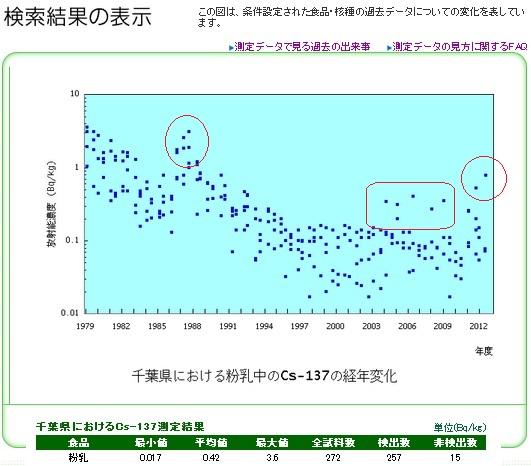 千葉県粉ミルクCs