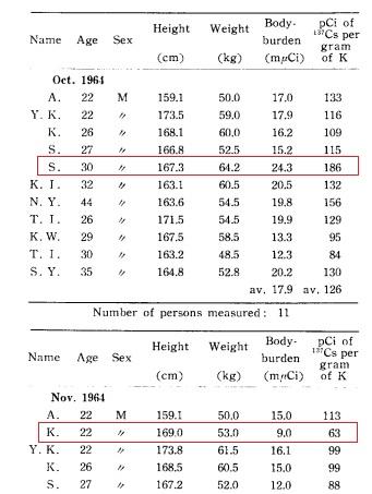 1964年10月最高2