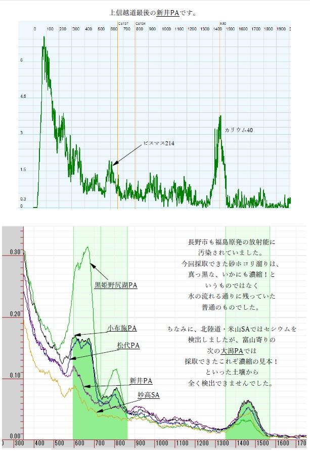 長野新潟5