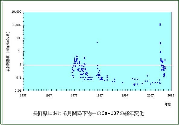 長野県降下物3
