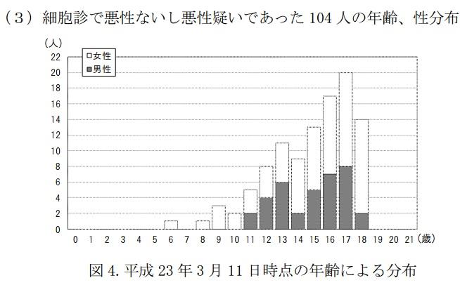 20140824甲状腺ガン3